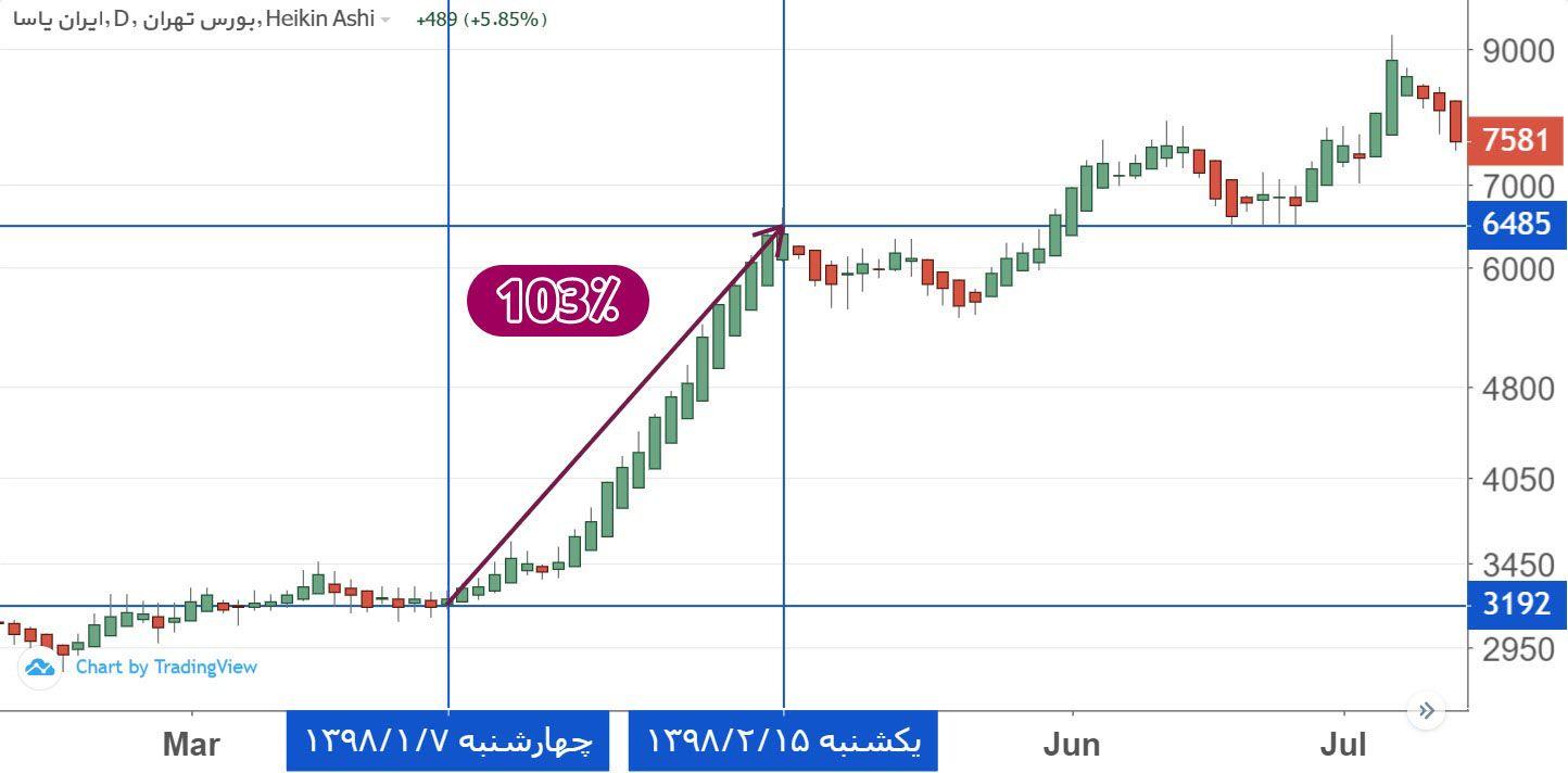 پاسا - بازدهی 103 درصدی سهام شرکت ایران یاسا (پاسا) در 1 ماه!