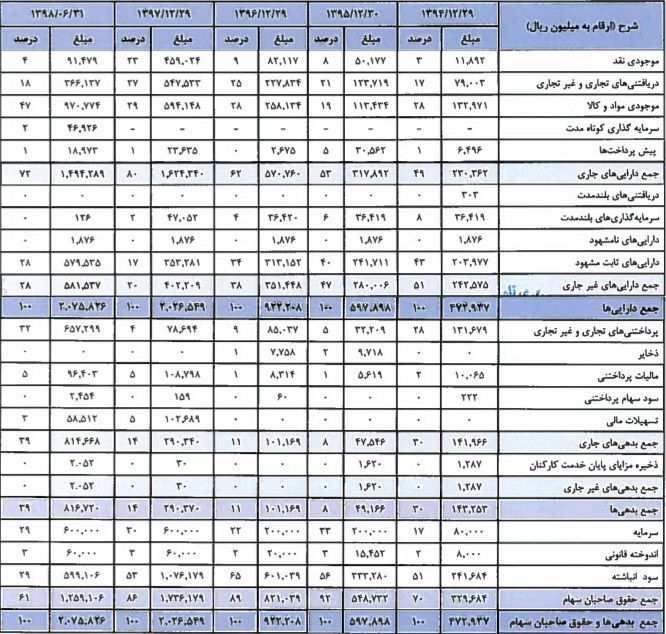 ترازنامه شرکت ذوب روی اصفهان