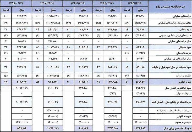 صورت های مالی شرکت ذوب روی اصفهان