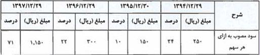 مقدار تقسیم سود در سال های اخیر شرکت ذوب روی اصفهان