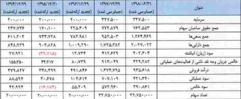 خلاصه اطلاعات مالی شرکت کلرپارس