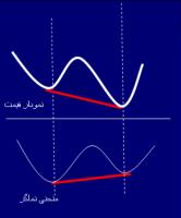 آموزش اقتصاد بخش هشتم و آموزش تحلیل واگرایی افزایشی