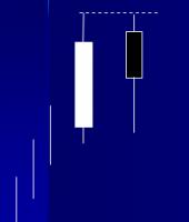 الگوی دو شمع با اوج یکسان