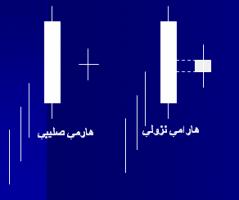 الگوی هارامی نزولی