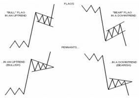 انواع پرچم ها در روند کاهشی و افزایشی