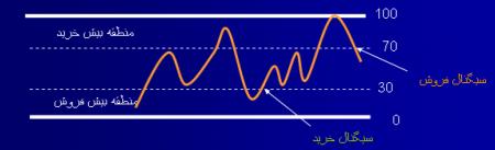 برسی سیگنال ها در RSI