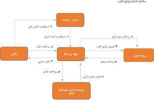 ساختار اوراق اجاره