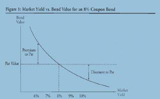 نمودار ریسک اوراق بهادار و نرخ بهره