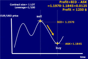 کسب سود در جهت کاهش قیمت