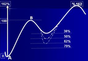 روندها و درصدها