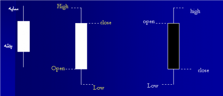 نمودار شمعی