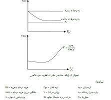نظریه سود خالص پارامتر های ریسک و هزینه سرمایه