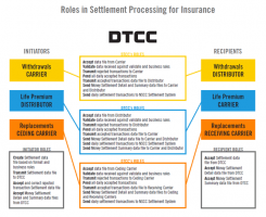 Settlement-Processing-for-Insurance