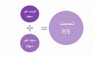 P/E چگونه محاسبه میشود؟