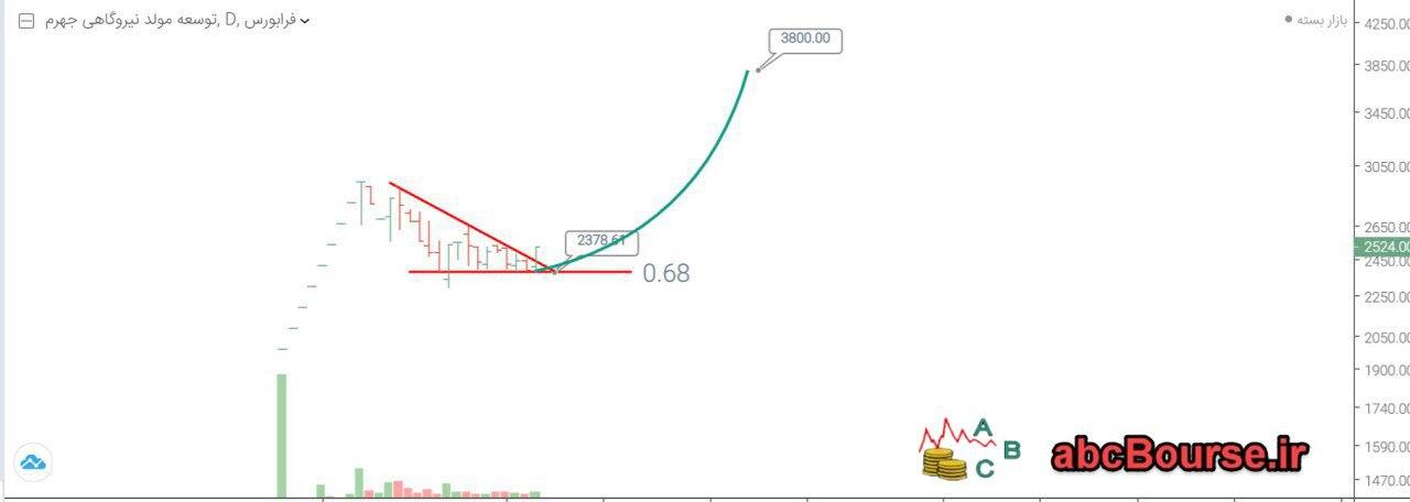 1684m35wT2Q - تحلیل تکنیکال شرکت توسعه مولد نیروگاهی جهرم - بجهرم