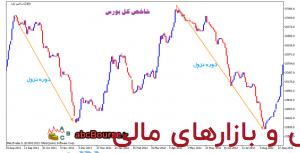 چرخه هاي زمانی بازار – پله 7