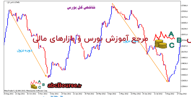 m9 - چرخه هاي زمانی بازار - پله 7