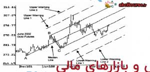 چنگال اندروز و نحوه استفاده – پله 11